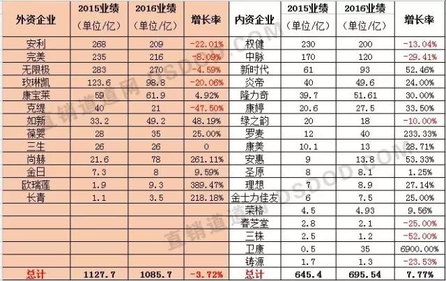 2019直销业绩排行榜_2016中国直销业绩排行榜出炉